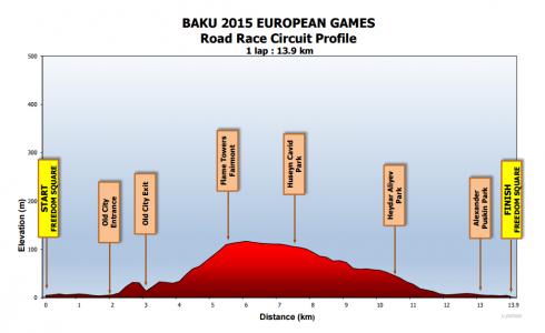 Profiel Baku ES2015