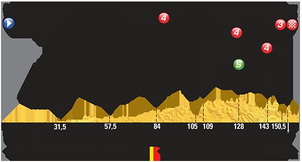 Parcours derde etappe Tour de France