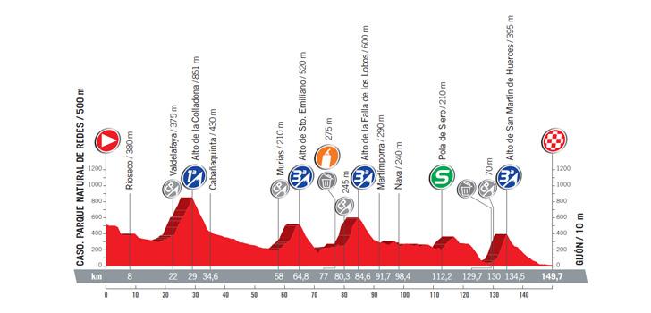 Vuelta 2017: profiel etappe 19