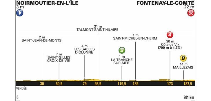 Profiel Tour de France 2018 etappe 1