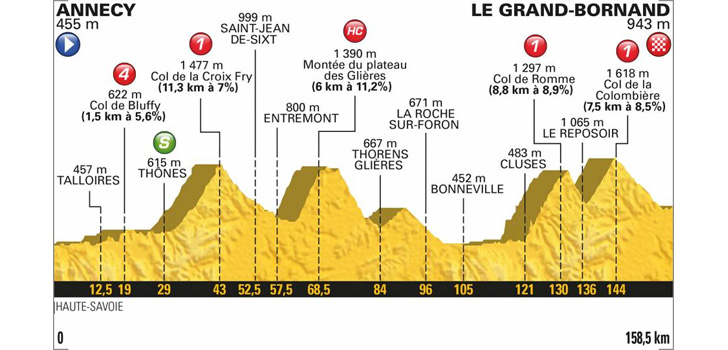 Profiel Tour de France 2018 etappe 10