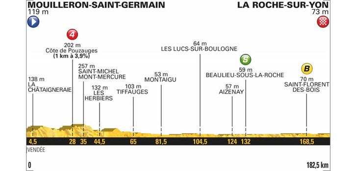 Profiel Tour de France 2018 etappe 2
