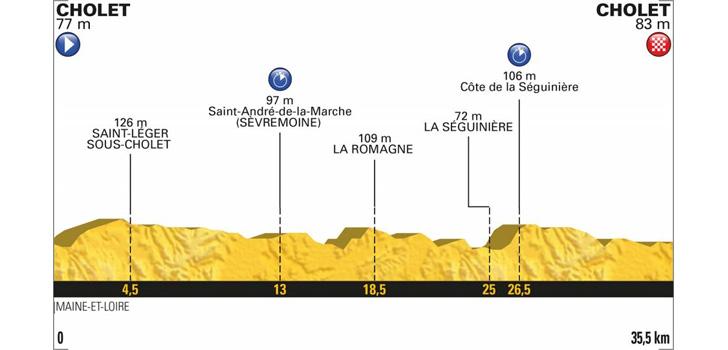 Profiel Tour de France 2018 etappe 3