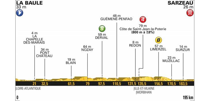 Profiel Tour de France 2018 etappe 4