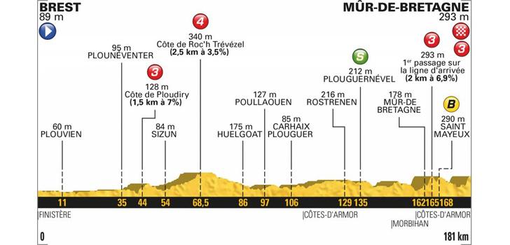 Profiel Tour de France 2018 etappe 6