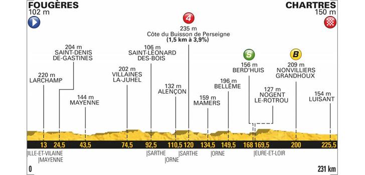 Profiel Tour de France 2018 etappe 7