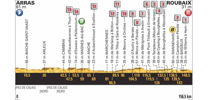 Profiel Tour de France 2018 etappe 9