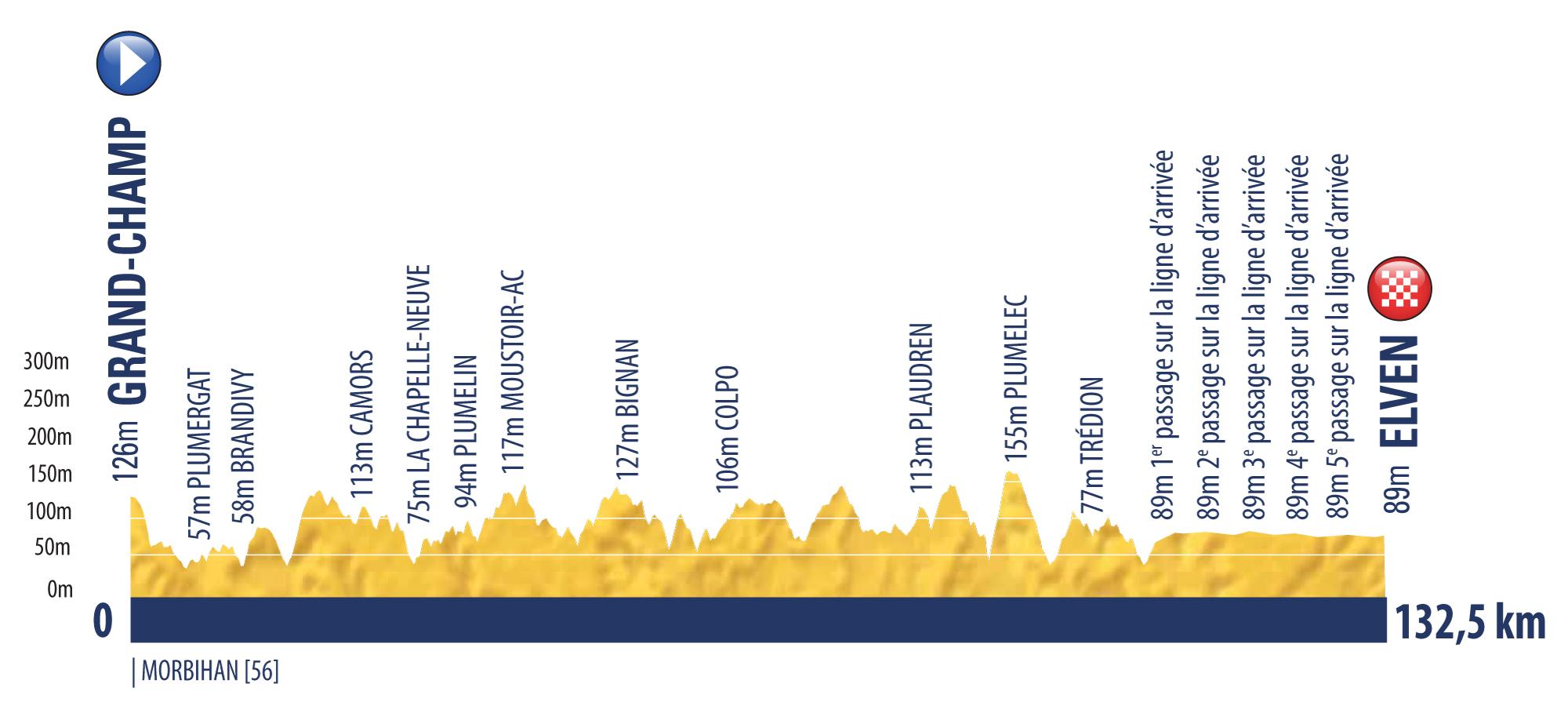 etappe 1 Tour de l'Avenir 2018