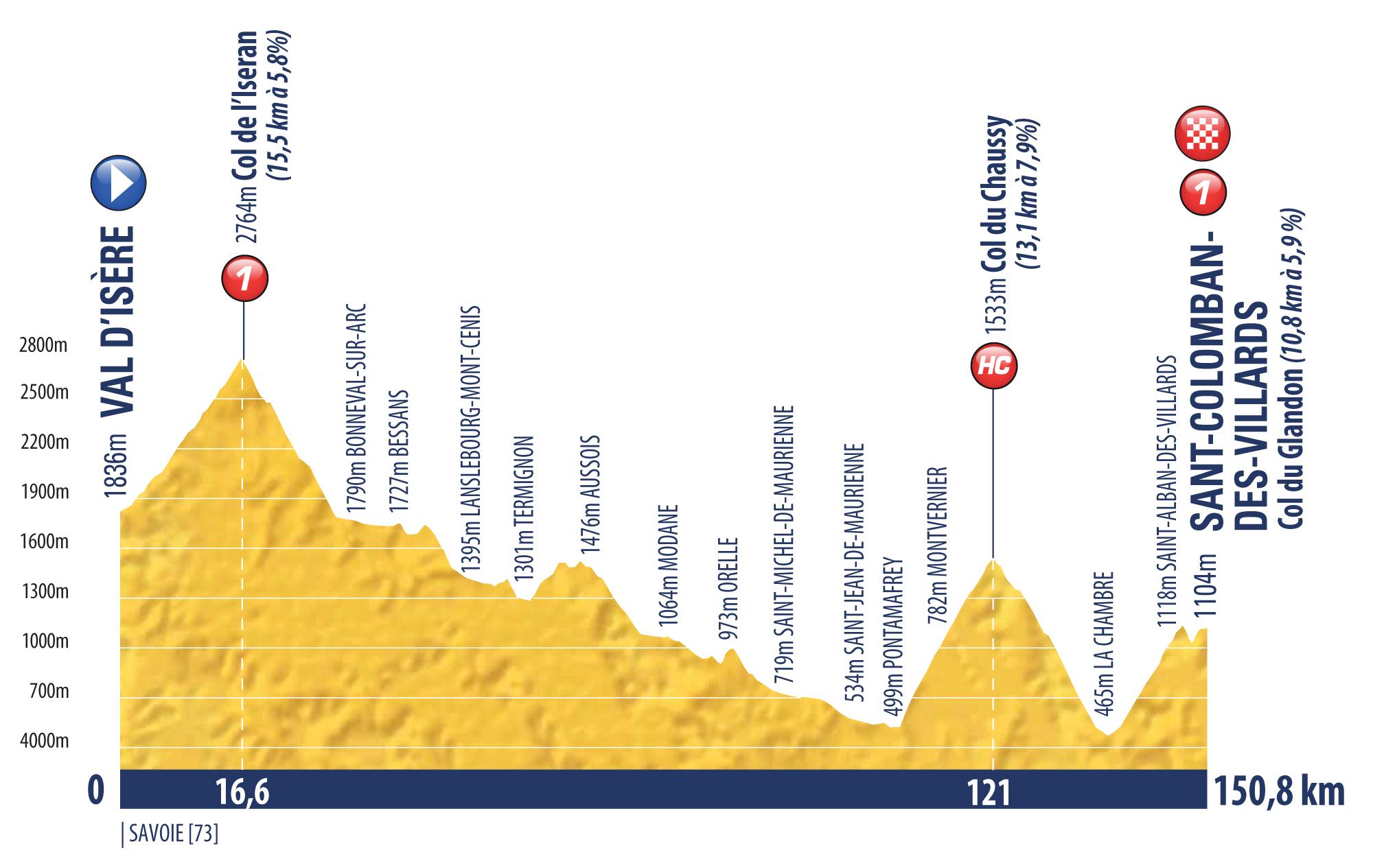 etappe 10 Tour de l'Avenir 2018