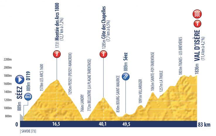 etappe 9 Tour de l'Avenir 2018