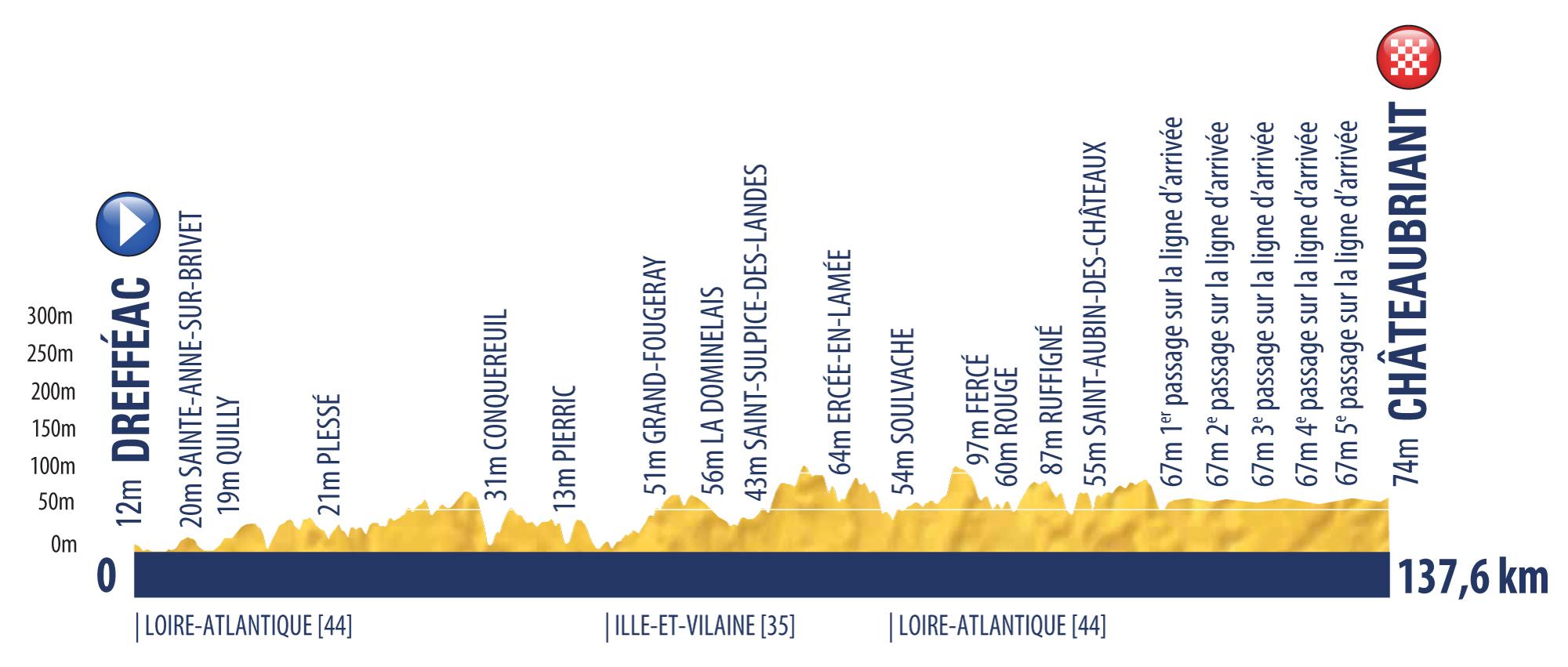 etappe 2 Tour de l'Avenir 2018