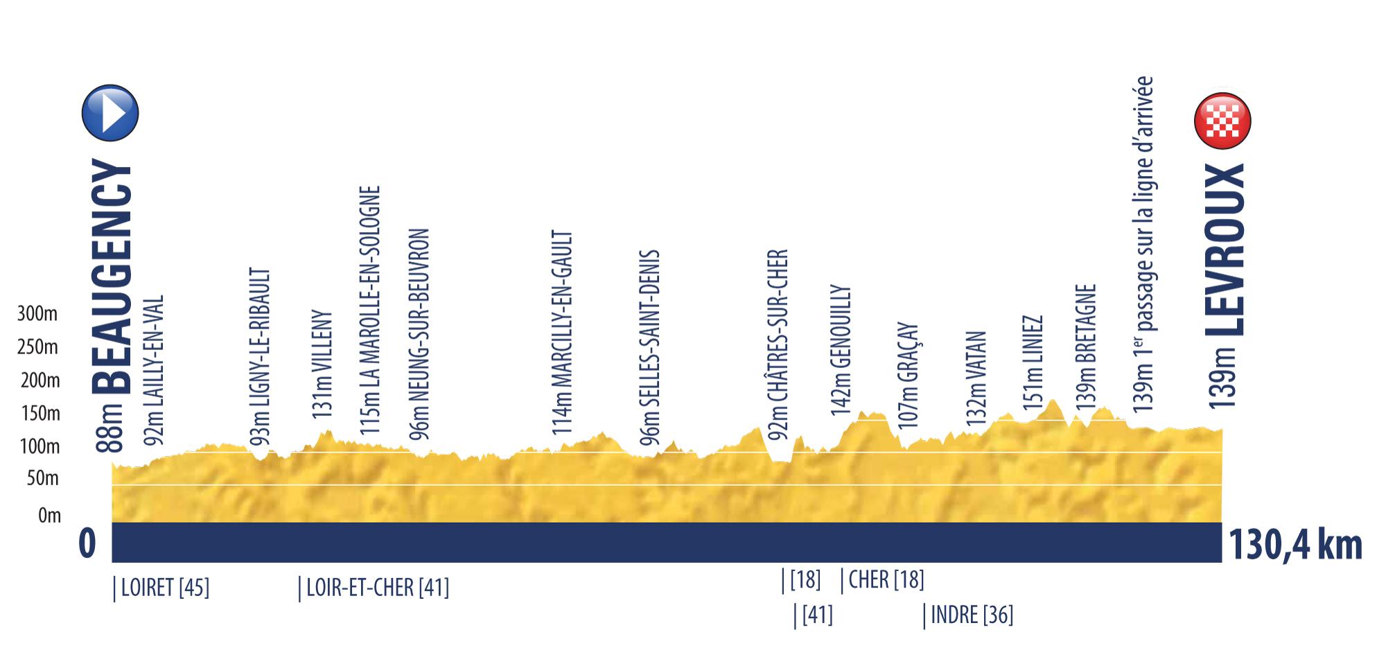 etappe 5 Tour de l'Avenir 2018