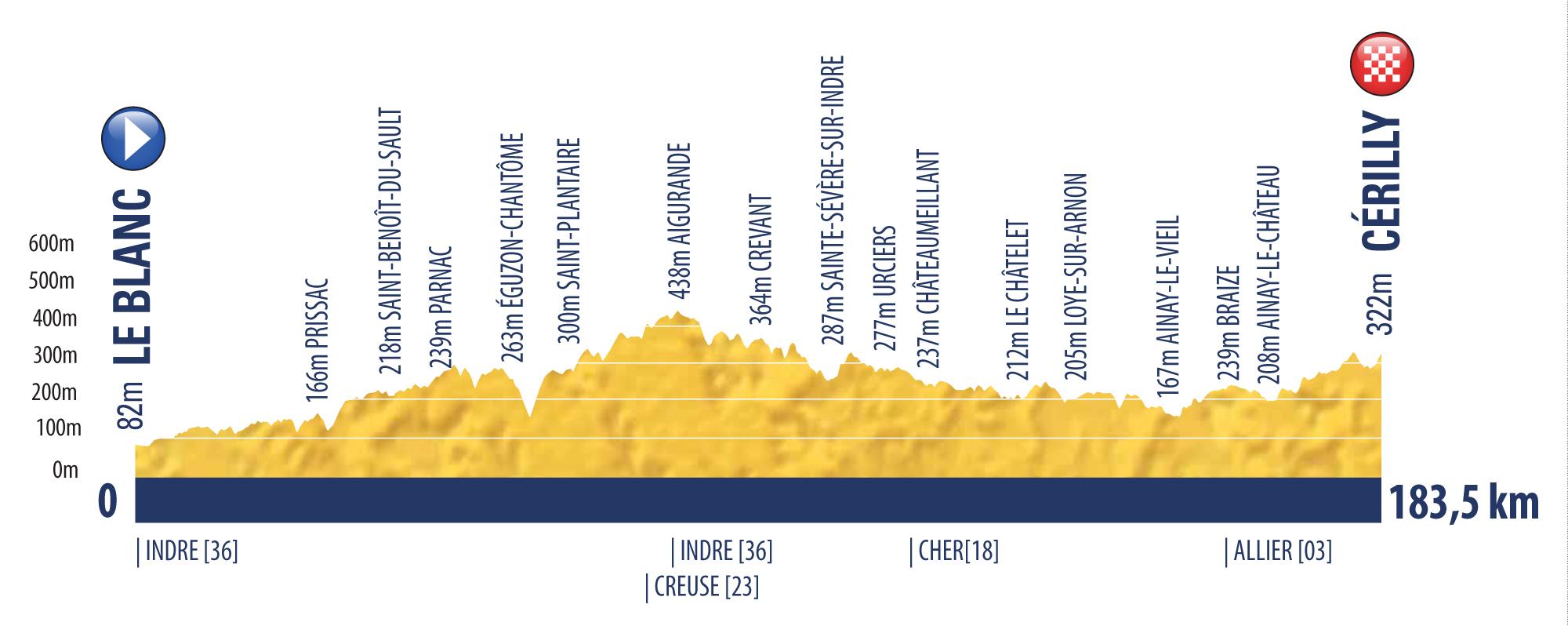 etappe 6 Tour de l'Avenir 2018