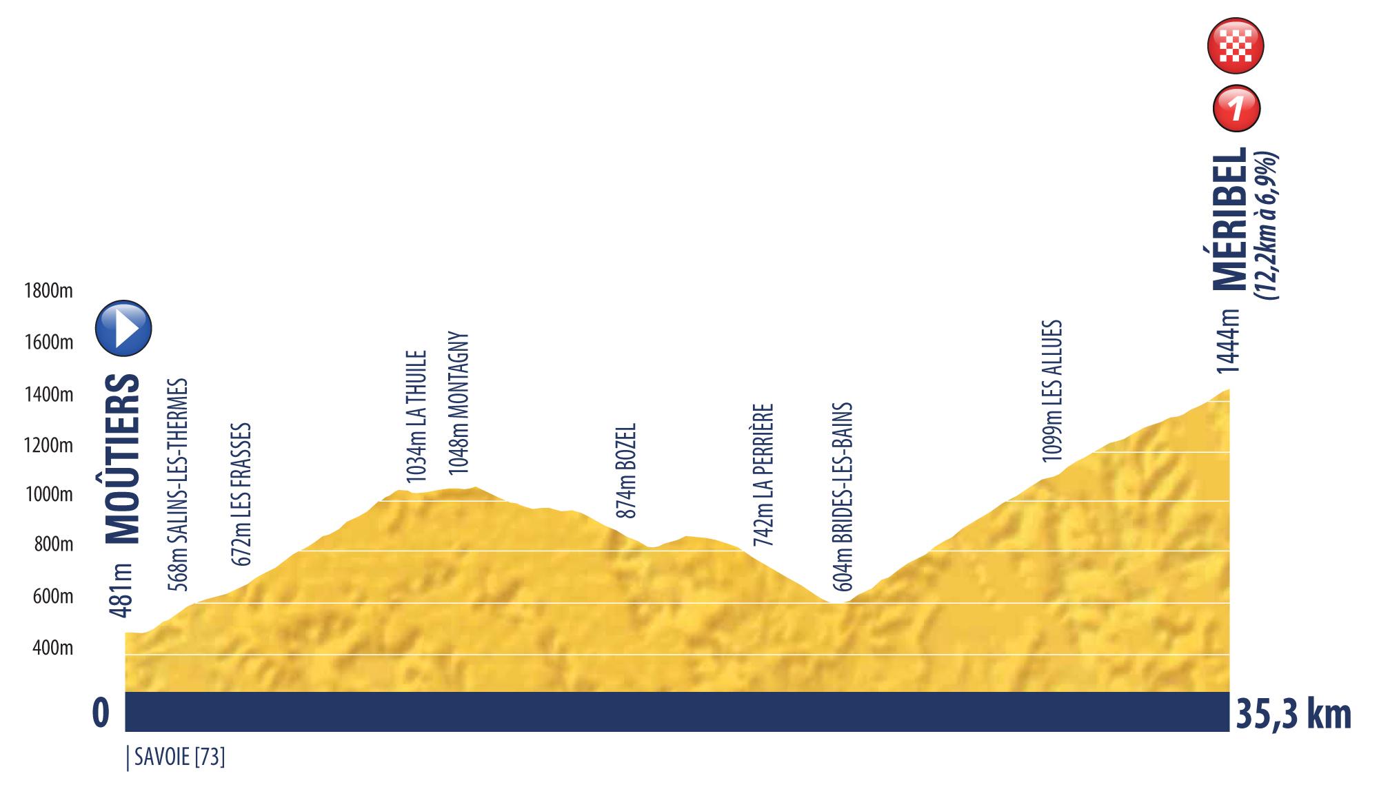 etappe 7 Tour de l'Avenir 2018