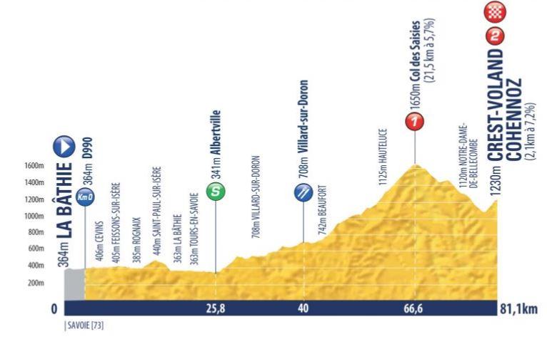 etappe 8 Tour de l'Avenir 2018